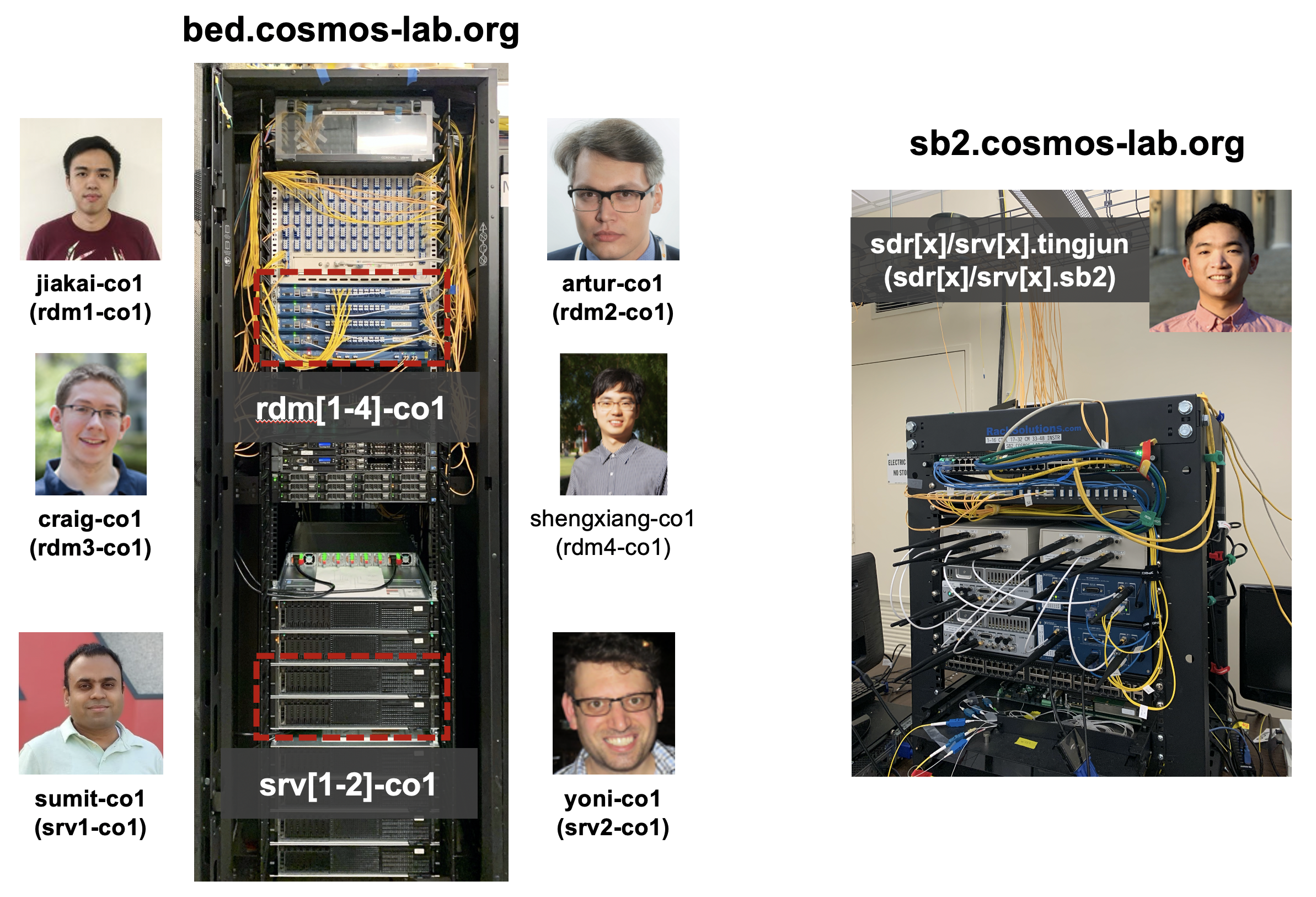 COSMOS Testbed Designated as Generally Available, Nodes Named After Major Graduating Contributors, and NSF Supplemental Funding Available